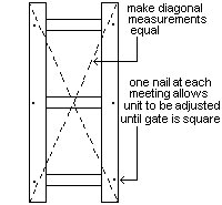 Gated Arbor : Gate Being MAde Square