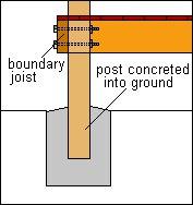 Attached Pergola Plans : Posts Concrete into Ground