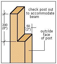 Attached Pergola Plans : Post Cut Detail