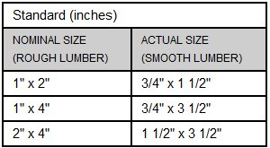 lumber measurements in inches
