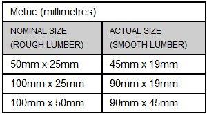 lumber measurements in millimeters