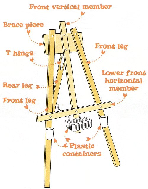 Kids Multipurpose Easel : Identifying the Parts