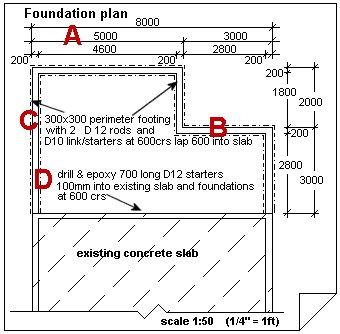 add plan foundation