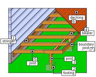 deck anatomy