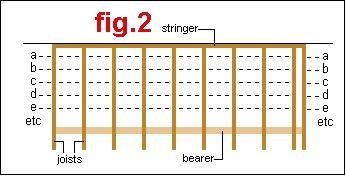 deck stringline