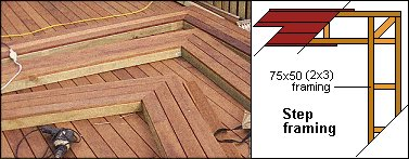 Deck with Handrail and Steps : step Framing