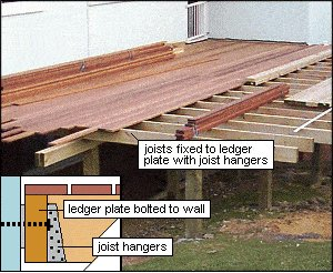 Deck with Handrail and Steps : Joist Hangers