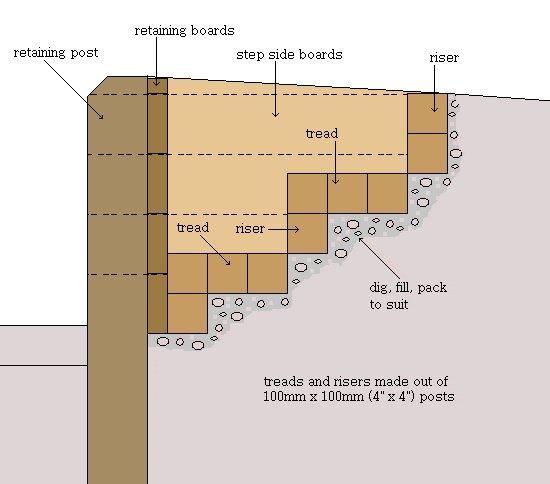 Retaining Garden Steps : Drawing Plan
