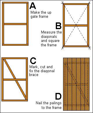 Gate Plan : Making the Gate