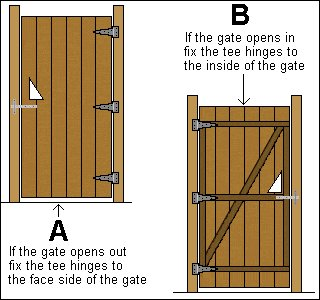 Gate Plan : Fitting the Gate