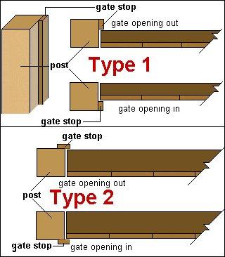Gate Plan : Fixing Gate Stop