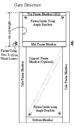 Gate Frame Plan