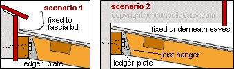 Lean-to Pergola: The Ledger Plate