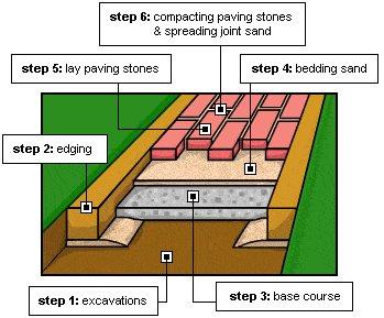 Paving Stone Path : Schematics