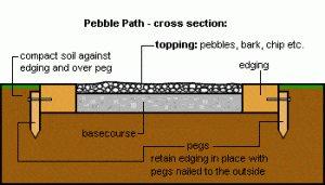 pebble c