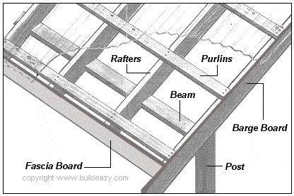 Lean-to Pergola: PVC / Polycarbonate sheet roofing