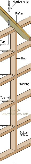 8'x10' Storage Shed Plans : Nailing and Fastening Close-up