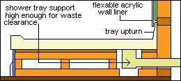 Shower Installation Plan : Shower Tray