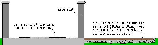 Sliding Gate Grade Plan