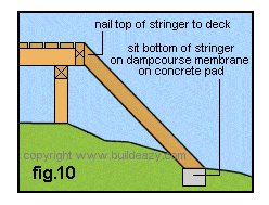 Lumber Step : Nail Top of Stringer to Deck