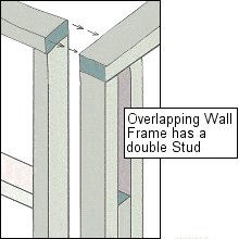 Overlaping Wall Frame Double studs